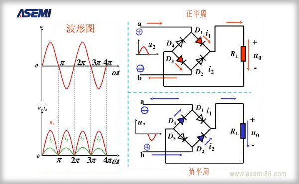 Precautions of  select rectifier for power design